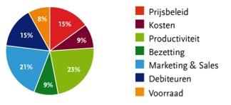 10% 'Winstlekkage' bij 9 van de 10 Nederlandse Midden- en Klein Bedrijven. Bron: FranchiseFormules.NL